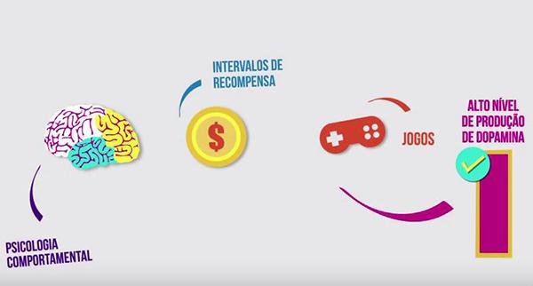 Gamificação: Como criar jogos para o ambiente corporativo