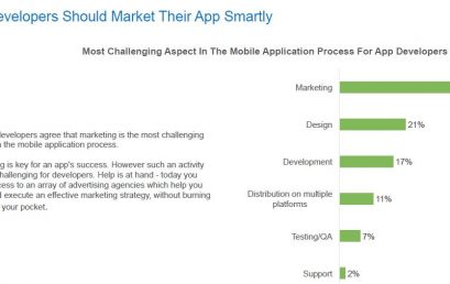 Marketing é o aspecto mais desafiador para 43% dos desenvolvedores de apps