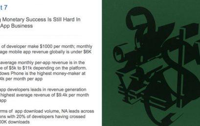 US$ 1 mil é a média de faturamento mensal para aplicativos mobile