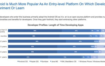 Android é a primeira escolha entre desenvolvedores iniciantes