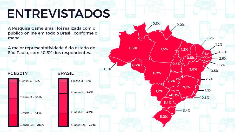 Escola-Brasileira-de-Games-Pesquisa-Game-Brasil-Entrevistados