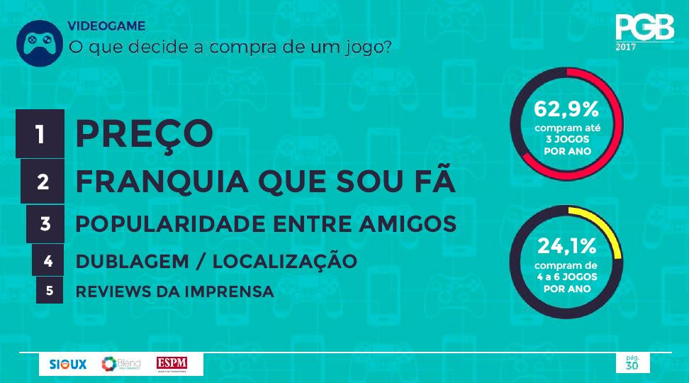 Escola-Brasileira-de-Games-Pesquisa-Game-Brasil-Preço
