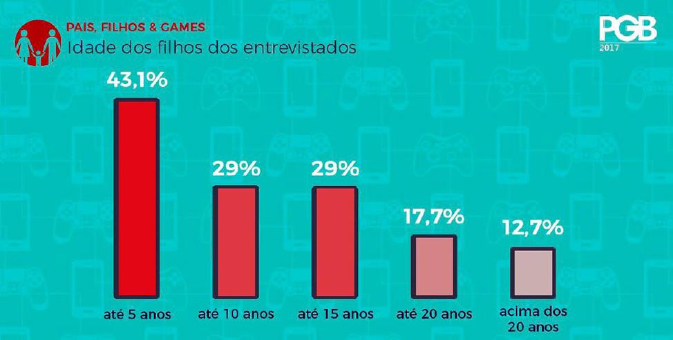 Escola-Brasileira-de-Games-Pesquisa-Game-Brasil-Pais-Filhos-Games-Idade
