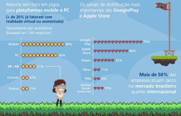 escola-brasileira-de-games-Brasil