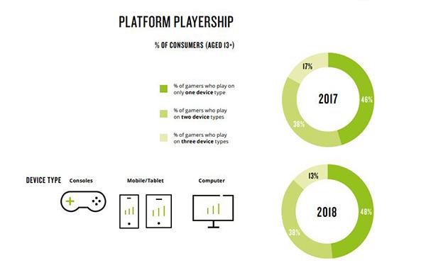escola-brasileira-de-games-nielsen-games-report-plataformas-gamer