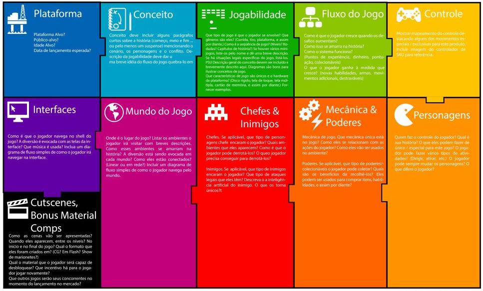 Manual orientativo do Canvas para o segmento de games
