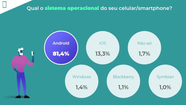 escola-brasileira-de-games-Pesquisa Game Brasil 2020-sistema-mobile